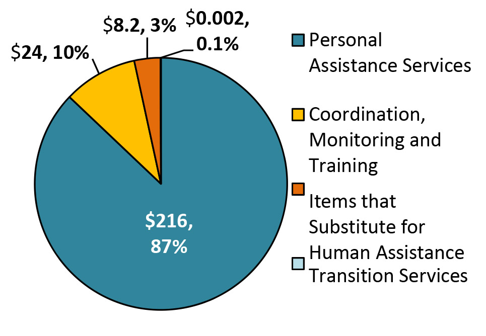 Expenditures by Service Pie Chart