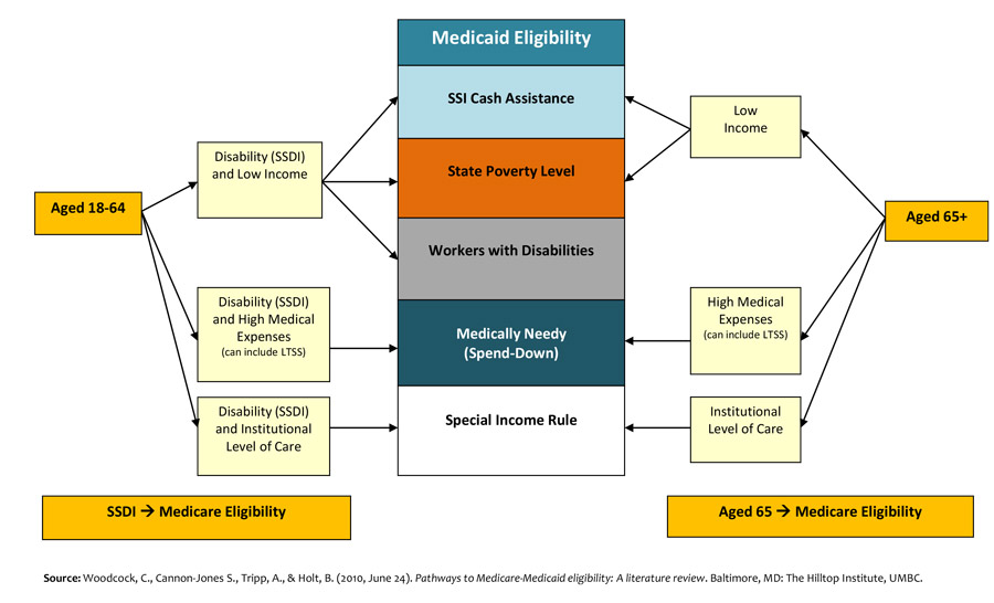 Medicaid Eligibility Graphic