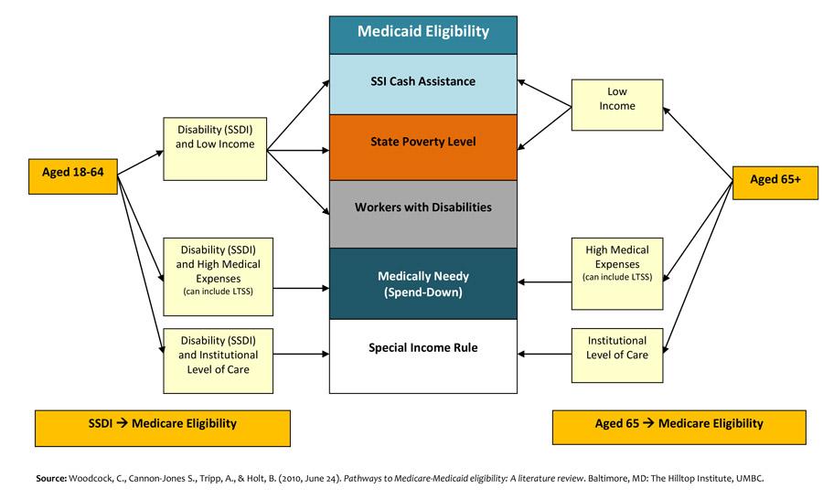 Medicaid Eligibility Graphic