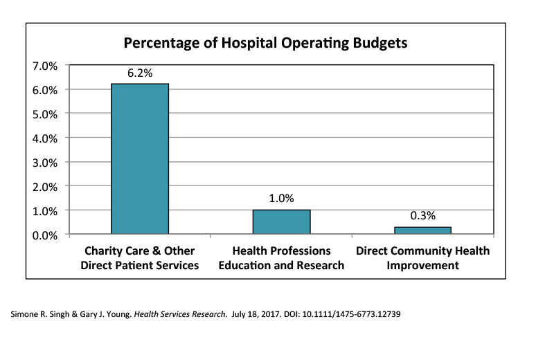 Percentage of Hospital Operating Budget Graphic